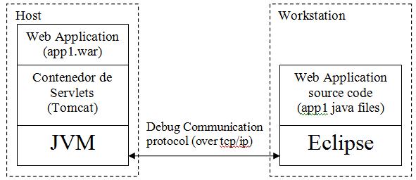 Remote Debugging tutorial